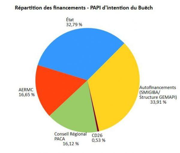 graphique de répartition des financements du PAPI du Buëch