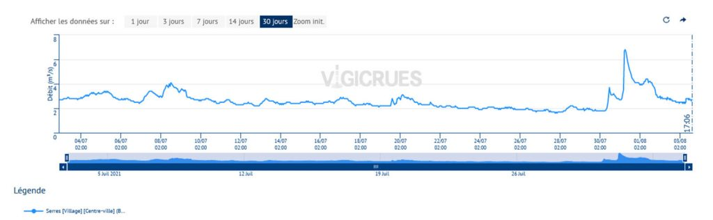 graphique des débits du Buëch à la station de Serres sur le mois de juillet 2021